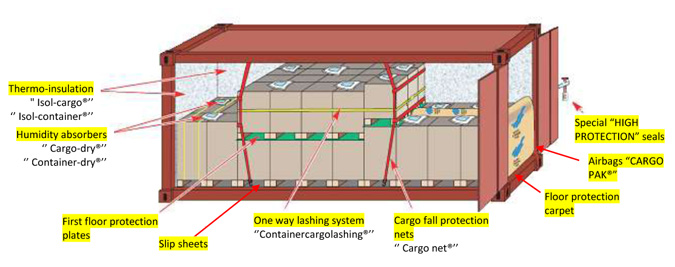 Cargoes protection during their transport