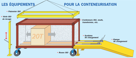 Manutention et conteneurisation